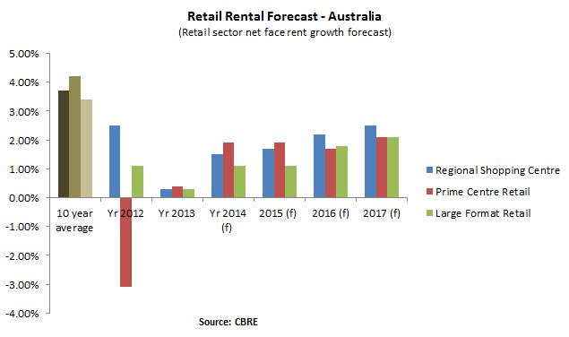 Retail Rental Forecast - Australia