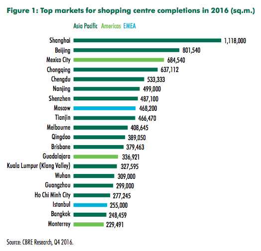 Shopping Centre Development Report by Country