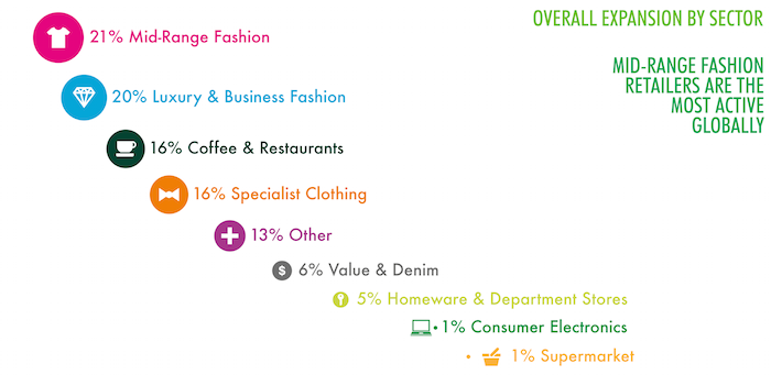 Business of Retail sectors